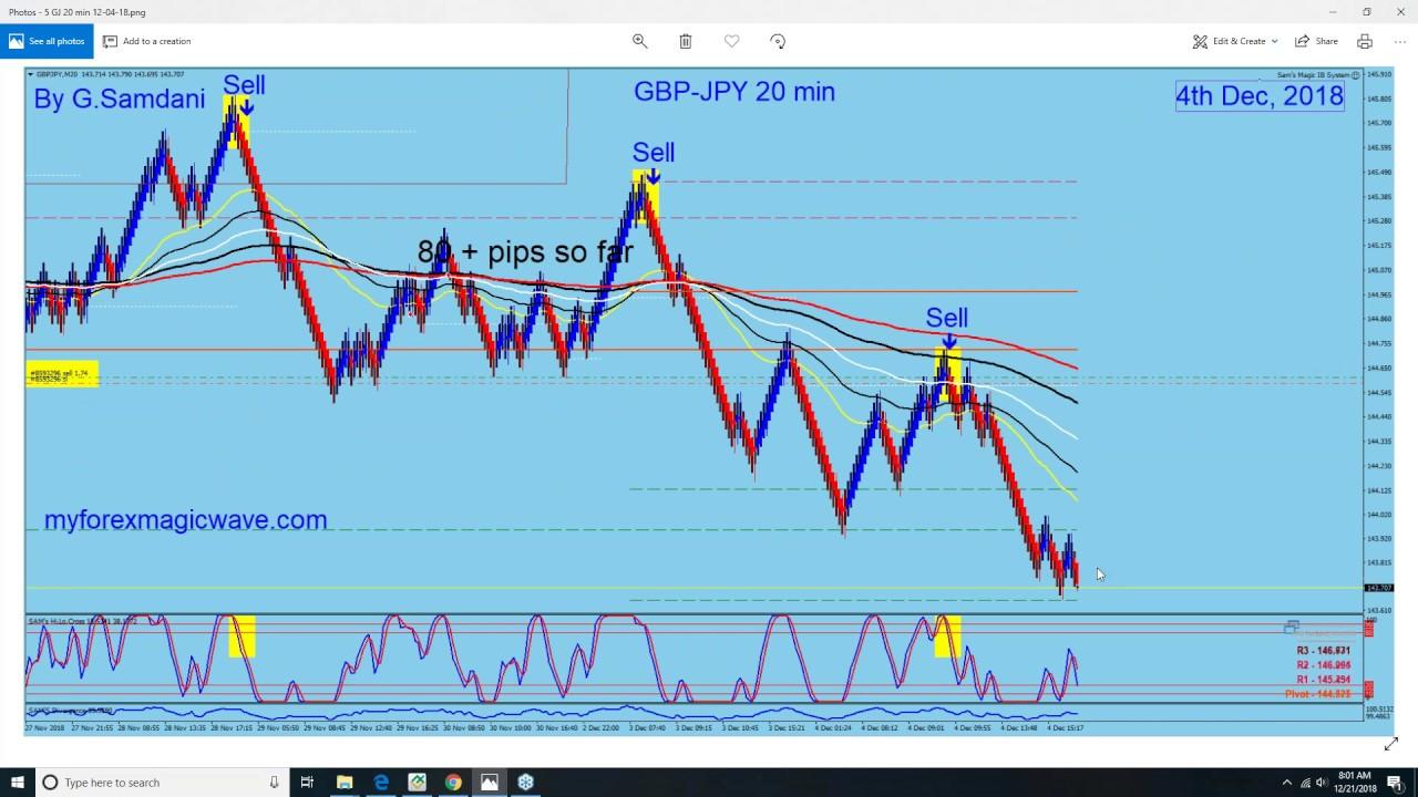 EUR JPY GBP USD AUD CAD Trades Based On Index12 21 18
