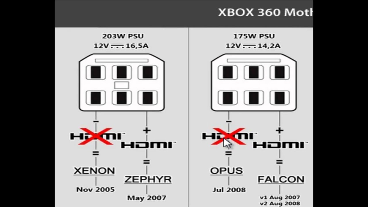 Xbox 360 Motherboard Version Identify Real Easy