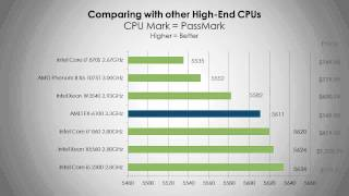 AMD FX6100 Processor | Benchmarks and Overview | HD
