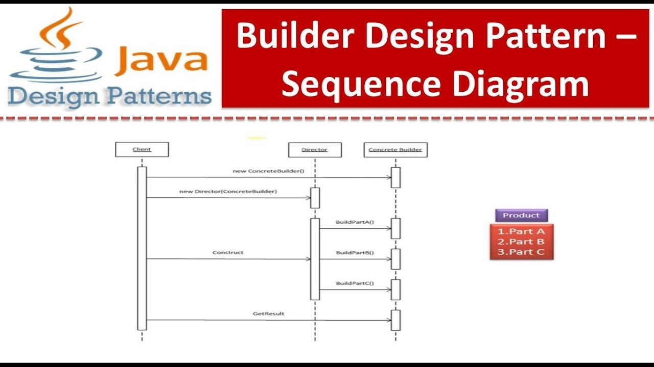 hight resolution of builder design pattern sequence diagram