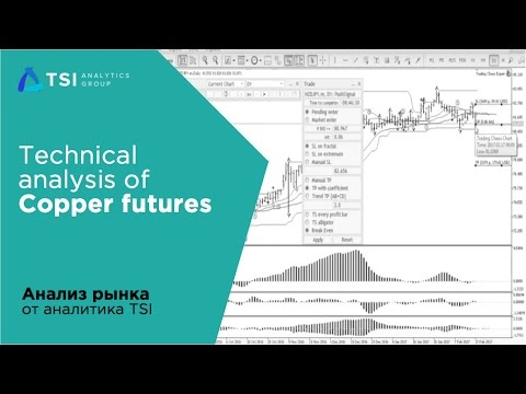 Technical analysis of Copper futures