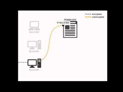 How Tor Works MIT Video