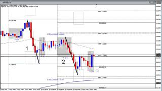 Live Fx Day Trade Setup   Supply and Demand