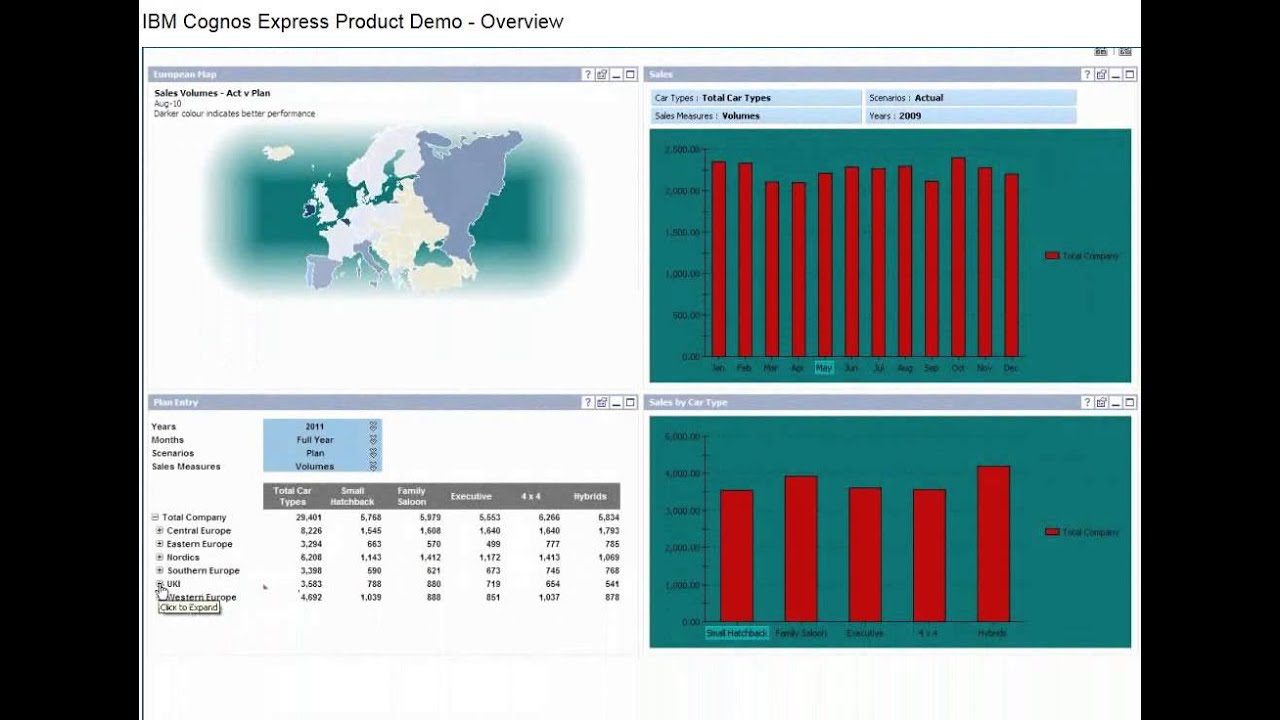 cognos how to show month by month report