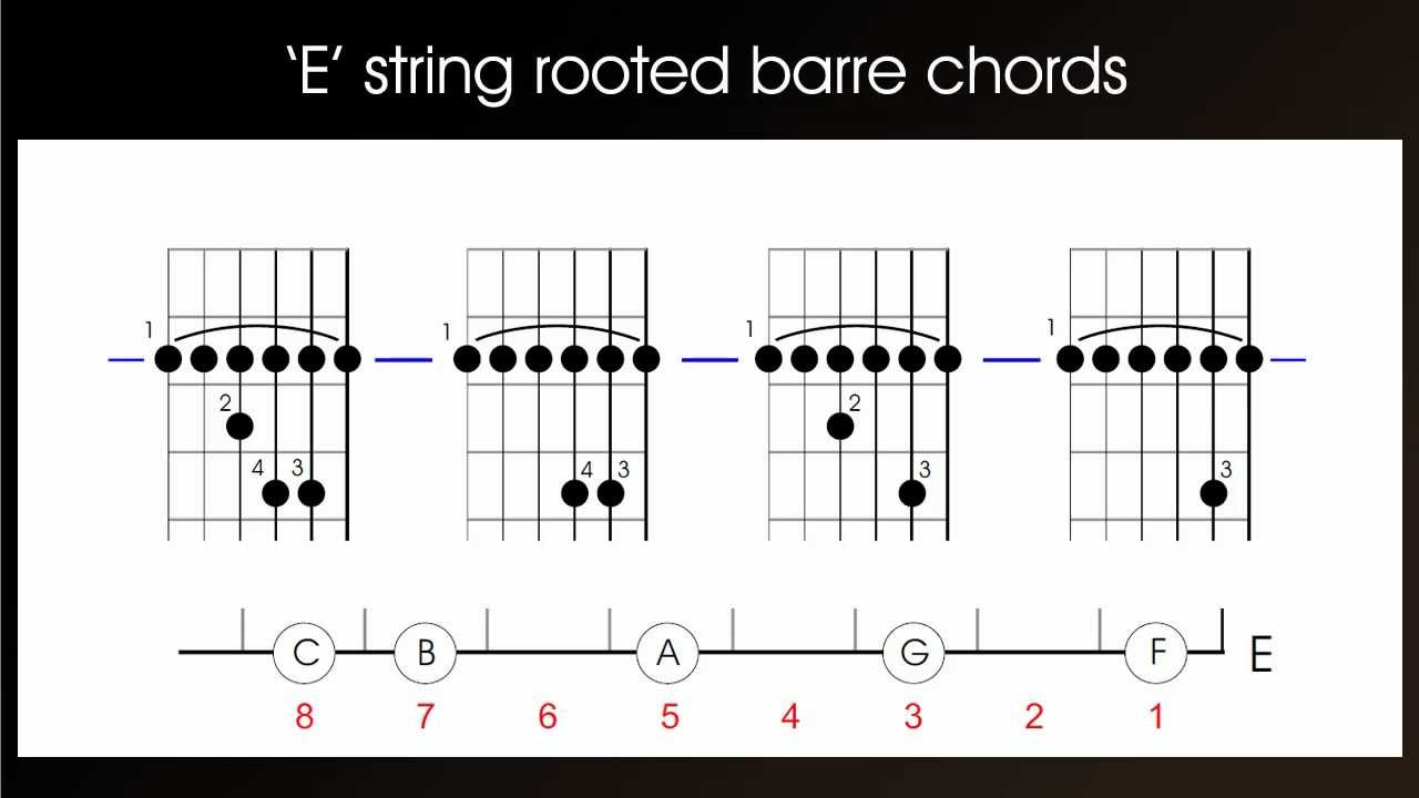 How To Play Guitar Barre Chords E String Rooted Or First Position Left Handed Version