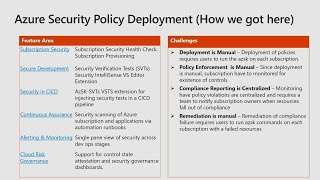 Cloud governance at Microsoft through Azure Policy management groups and the Azure - THR2360