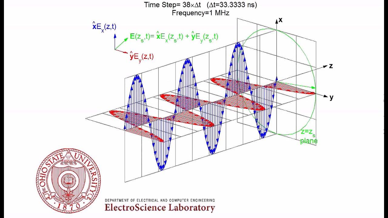 924f3c3c2b9a Right Hand Circular Polarization (RHCP) Animation - YouTube