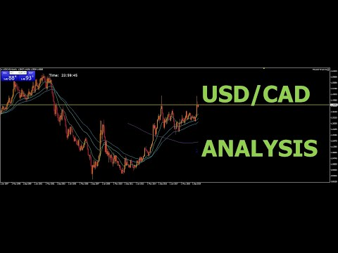 usdcad-analysis-may-3-2020