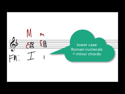 Music Theory: Scale Degree Names