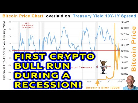 🔵 The First Bitcoin/Crypto Bull Run To Be Timed With A Recession. Proof Coronavirus Is A Scapegoat.