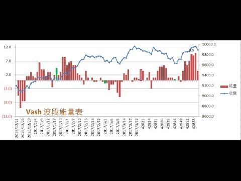 2017 6-4 V教頭之週盤勢分析