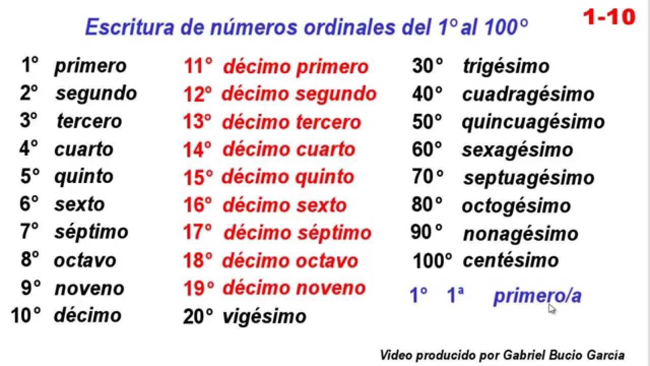 1 10 Escritura De Números Ordinales Del Primero Al Centésimo