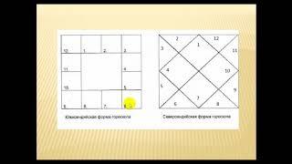 1 урок, Ведическая астрология,планеты, дома, восходящие знаки, война планет, кендры, триконы