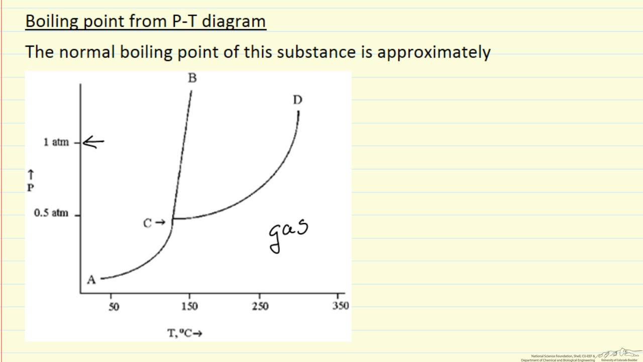 Boiling Point From Pvt Diagram  Example