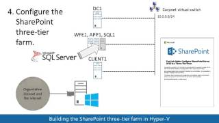 Hosting the SharePoint Server 2013 three tier farm in Hyper-V