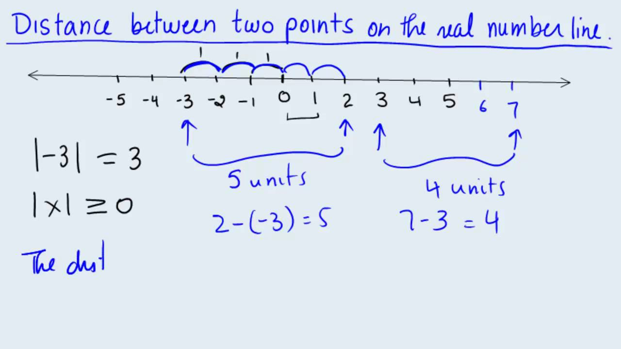 Absolute Value Distance Btwn Two Points Youtube