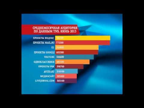 10 самых посещаемых порно сайтов Рунета список