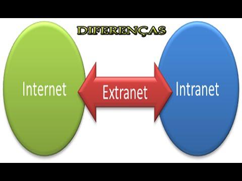 Diferenças entre Internet, Intranet e Extranet