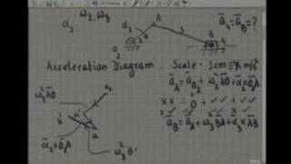 Module 5 Lecture 1 Kinematics Of Machines