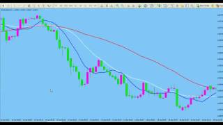 10 SMA SCALPING ON THE 1 MIN TIME FRAME