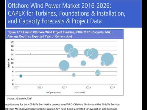 Offshore Wind Power market 2016-2026