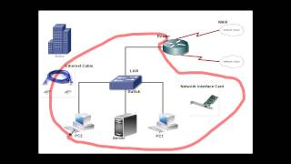 cisco ccna training in tamil introduction to ccna and network world it core elite madurai