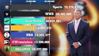 Best Sports Channels Youtube