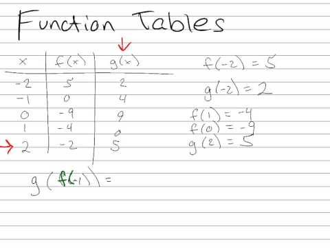 Reading Tables Of Functions