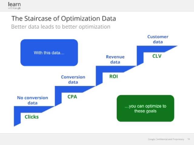 [Google Analytics] Webinar: Unleashing the Combined Power of Google Analytics and AdWords