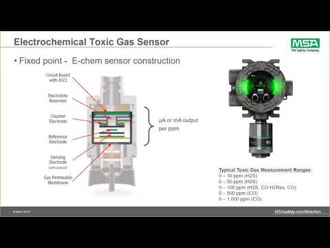 Webinar: Gas Detection Technologies Overview