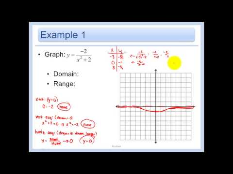 8.3 - Graph General Rational Functions