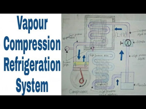 vapour compression refrigeration system Refrigerants for vapour compression refrigeration systems g venkatarathnam and s srinivasa murthy processes in a real refrigeration system will be slightly different.