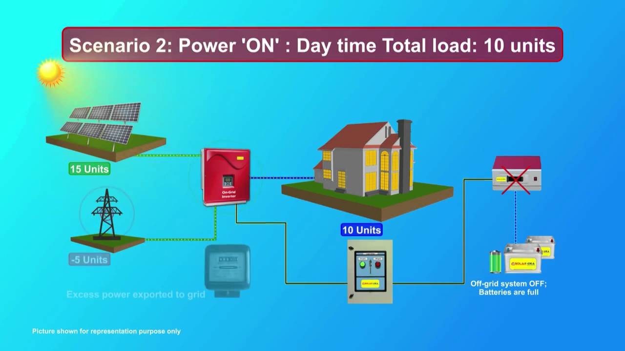 True Hybrid Solar Power Generating Systems By Solar Idea Pvt Ltd