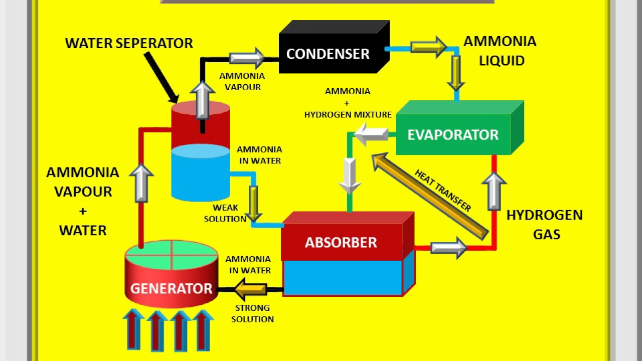 Vapour Absorption Refrigeration System Domestic