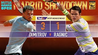 Preview: Dimitrov Vs. Raonic Madrid 2R 2018