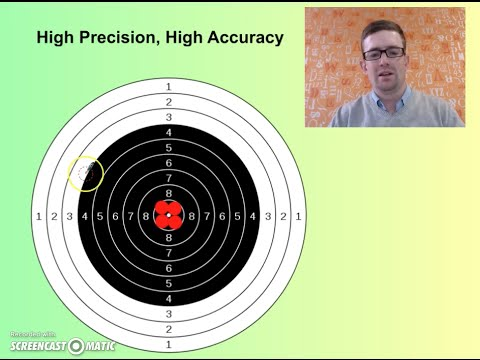 Precision vs Accuracy & Random vs Systematic Error