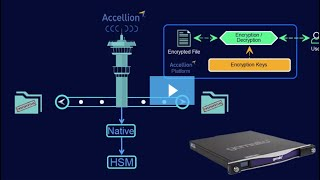 Gambar cover Accellion Webinar: Armor your Encryption Keys in SafeNet Luna Network HSM