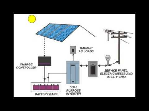 How to Implement Solar Energy