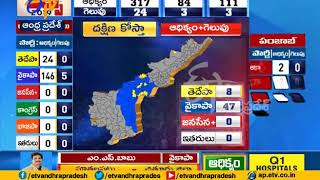 Election Results 2019 | Dist Wise Poll Result