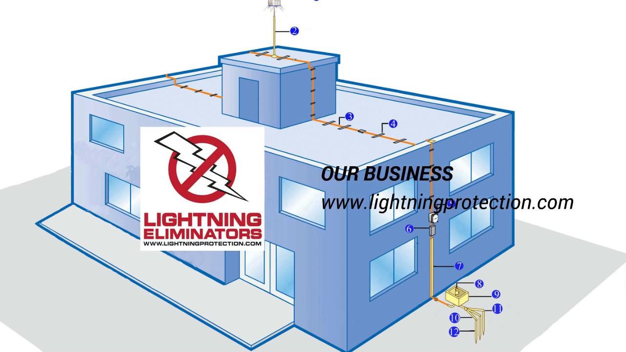 Lightning Protection Design Youtube