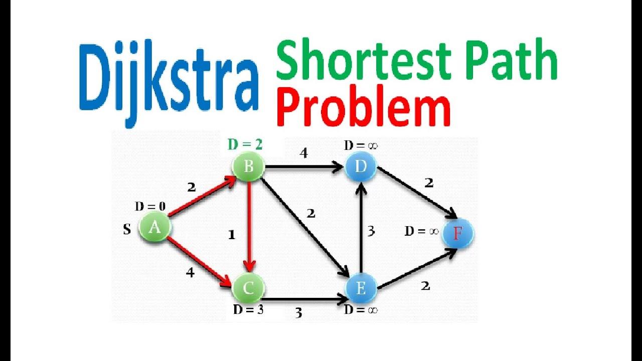 Dijkstra Shortest Path Problem - YouTube