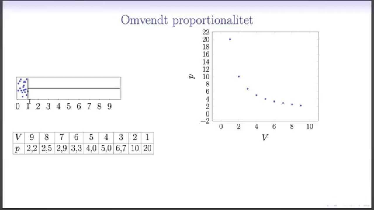 Omvendt proportionalitet L2 - Tryk og rumfang