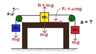 Physics - Mechanics: PuĮley System on a Table (2 of 2) With Friction