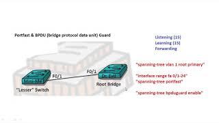 Компьютерные уроки/Уроки Cisco/ICND2 Урок 5  (STP portfast & BPDU Guard)