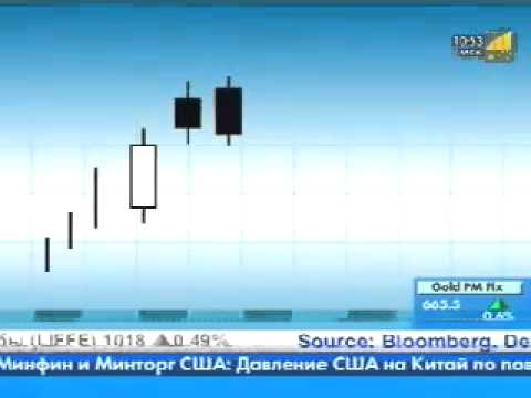 Технический анализ: свечные модели пинцет и вороны | Binarymag.ru