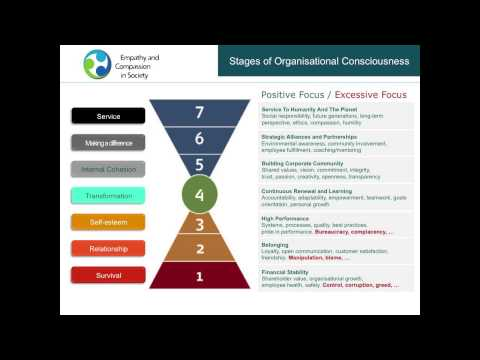 Richard Barrett - Changing Culture in the Workplace - Empathy and Compassion in Society 2013
