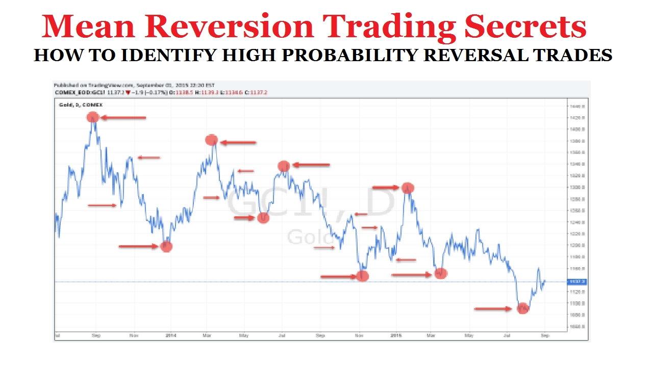 Mean reversion strategy forex