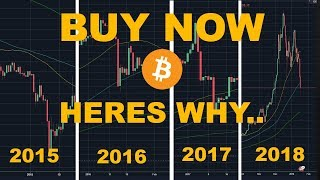Why Now is a PERFECT Time to Buy Crypto Currencies | 2018 | Price Movement & News