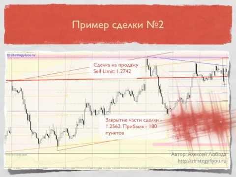 Преимущества графического анализа форекс
