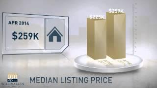 91963 - Potrero,CA, Real Estate Market Update from Willis Allen,April,2014